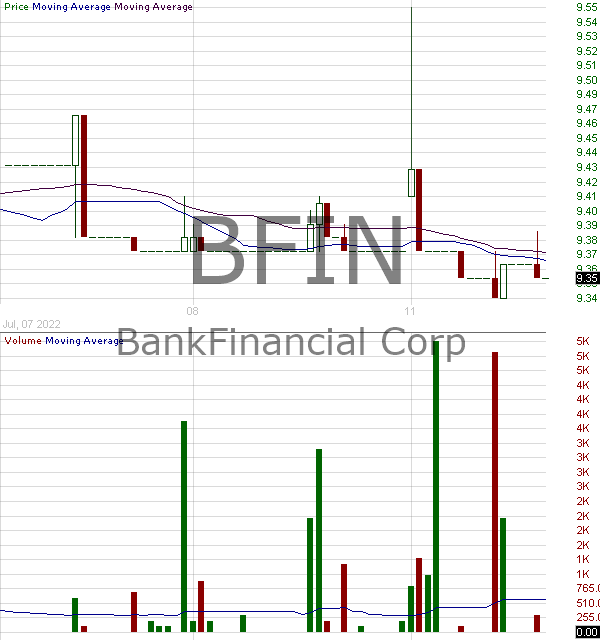BFIN - BankFinancial Corporation 15 minute intraday candlestick chart with less than 1 minute delay