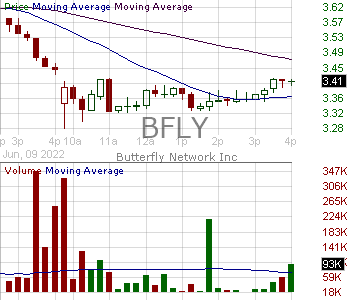 BFLY - Butterfly Network Inc. Class A 15 minute intraday candlestick chart with less than 1 minute delay