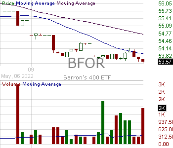 BFOR - Barrons 400 15 minute intraday candlestick chart with less than 1 minute delay