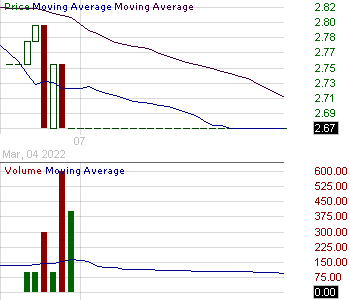 BFRA - Biofrontera AG - ADR 15 minute intraday candlestick chart with less than 1 minute delay