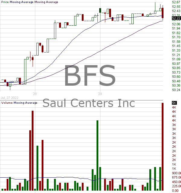 BFS - Saul Centers Inc. 15 minute intraday candlestick chart with less than 1 minute delay