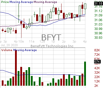 BFYT - Benefytt Technologies Inc. 15 minute intraday candlestick chart with less than 1 minute delay