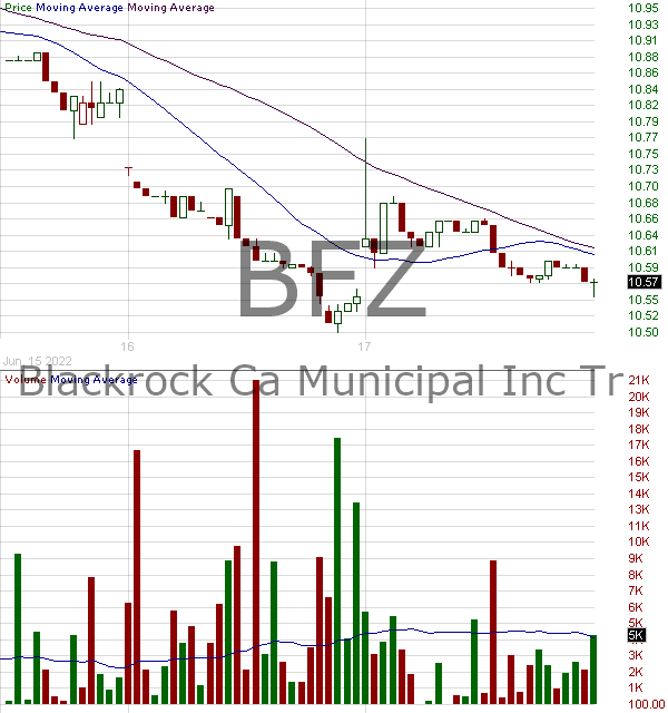 BFZ - BlackRock California Municipal Income Trust 15 minute intraday candlestick chart with less than 1 minute delay
