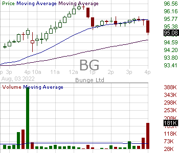 BG - Bunge Limited 15 minute intraday candlestick chart with less than 1 minute delay