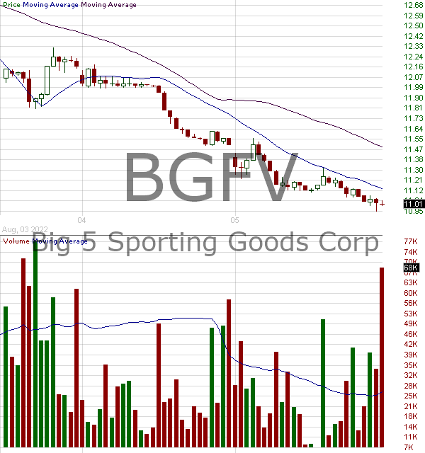 BGFV - Big 5 Sporting Goods Corporation 15 minute intraday candlestick chart with less than 1 minute delay