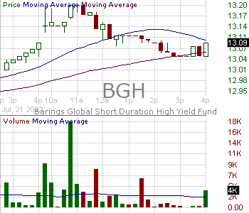 BGH - Barings Global Short Duration High Yield Funds 15 minute intraday candlestick chart with less than 1 minute delay