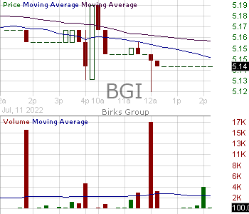 BGI - Birks Group Inc. 15 minute intraday candlestick chart with less than 1 minute delay