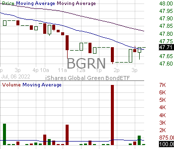 BGRN - iShares Global Green Bond ETF 15 minute intraday candlestick chart with less than 1 minute delay