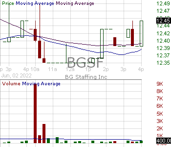BGSF - BG Staffing Inc 15 minute intraday candlestick chart with less than 1 minute delay
