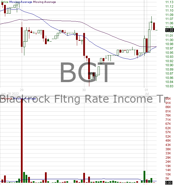 BGT - BlackRock Floating Rate Income Trust 15 minute intraday candlestick chart with less than 1 minute delay