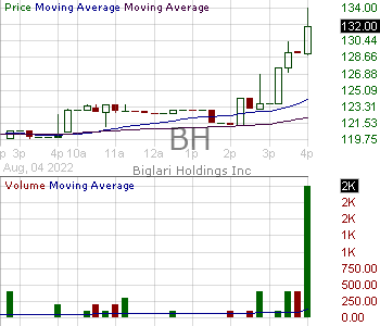 BH - Biglari Holdings Inc. Class B 15 minute intraday candlestick chart with less than 1 minute delay