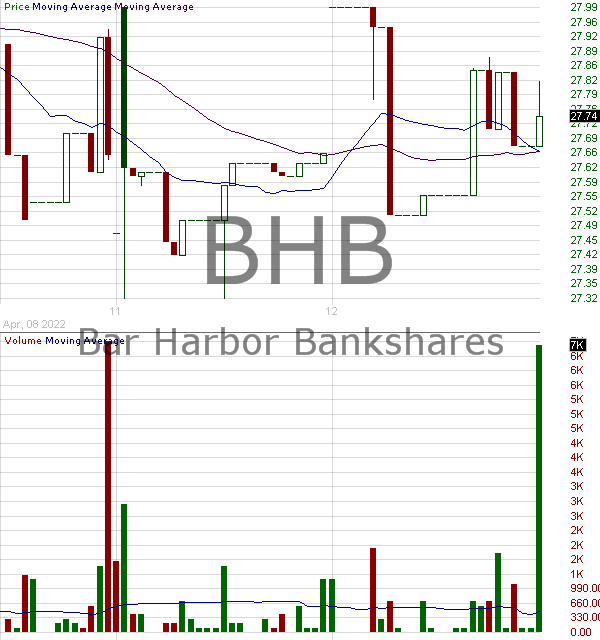 BHB - Bar Harbor Bankshares Inc. 15 minute intraday candlestick chart with less than 1 minute delay