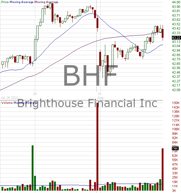 BHF - Brighthouse Financial Inc. 15 minute intraday candlestick chart with less than 1 minute delay
