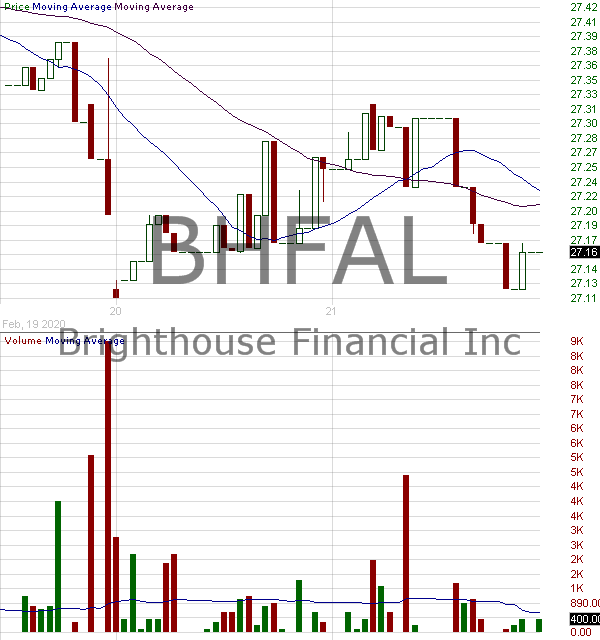 BHFAL - Brighthouse Financial Inc. - 6.25 Junior Subordinated Debentures due 2058 15 minute intraday candlestick chart with less than 1 minute delay