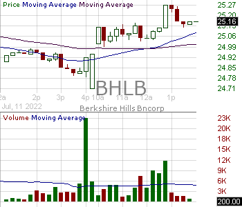 BHLB - Berkshire Hills Bancorp Inc. 15 minute intraday candlestick chart with less than 1 minute delay