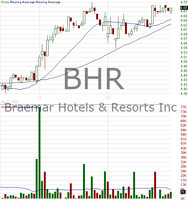 BHR - Braemar Hotels Resorts Inc. 15 minute intraday candlestick chart with less than 1 minute delay