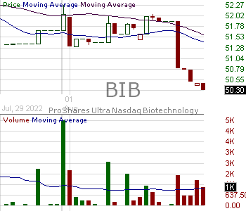 BIB - ProShares Ultra Nasdaq Biotechnology 15 minute intraday candlestick chart with less than 1 minute delay