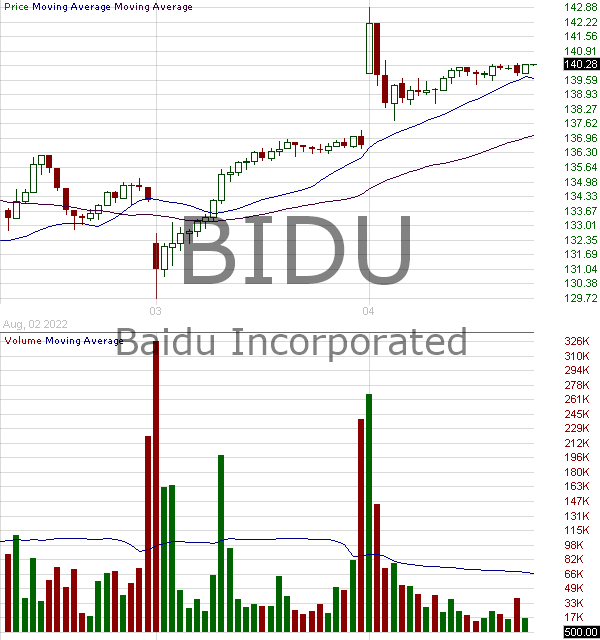 BIDU - Baidu Inc. - ADR each representing one tenth Class A ordinary share 15 minute intraday candlestick chart with less than 1 minute delay