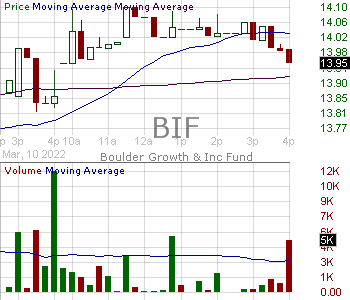 BIF - Boulder Growth Income Fund Inc. 15 minute intraday candlestick chart with less than 1 minute delay