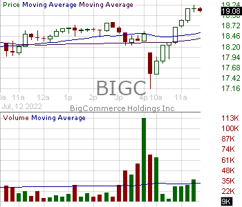 BIGC - BigCommerce Holdings Inc. - Series 1 15 minute intraday candlestick chart with less than 1 minute delay