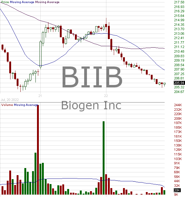 BIIB - Biogen Inc. 15 minute intraday candlestick chart with less than 1 minute delay