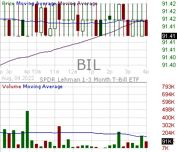 BIL - SPDR Bloomberg Barclays 1-3 Month T-Bill ETF 15 minute intraday candlestick chart with less than 1 minute delay