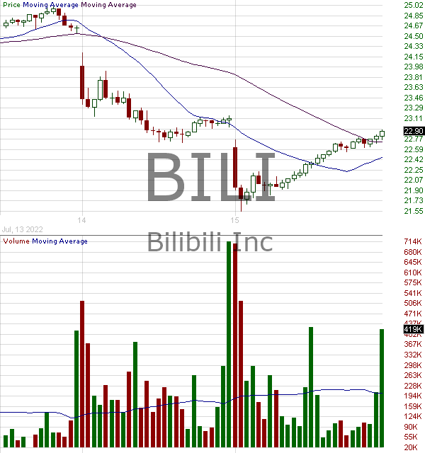 BILI - Bilibili Inc. - ADR 15 minute intraday candlestick chart with less than 1 minute delay