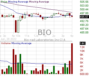 BIO - Bio-Rad Laboratories Inc. Class A 15 minute intraday candlestick chart with less than 1 minute delay