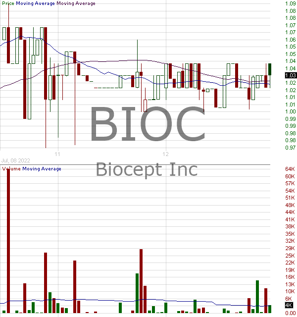 BIOC - Biocept Inc. 15 minute intraday candlestick chart with less than 1 minute delay