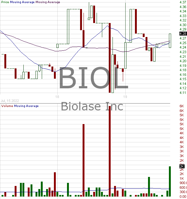 BIOL - Biolase Inc. 15 minute intraday candlestick chart with less than 1 minute delay
