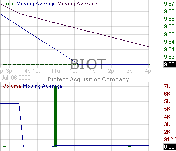 BIOT - Biotech Acquisition Company Ordinary Shares 15 minute intraday candlestick chart with less than 1 minute delay