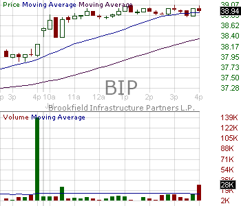 BIP - Brookfield Infrastructure Partners LP Limited Partnership Units 15 minute intraday candlestick chart with less than 1 minute delay