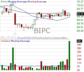 BIPC - Brookfield Infrastructure Partners LP Class A Subordinate Voting Shares  15 minute intraday candlestick chart with less than 1 minute delay