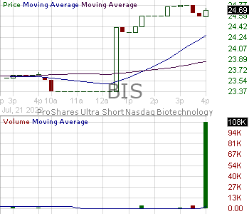 BIS - ProShares UltraShort Nasdaq Biotechnology 15 minute intraday candlestick chart with less than 1 minute delay