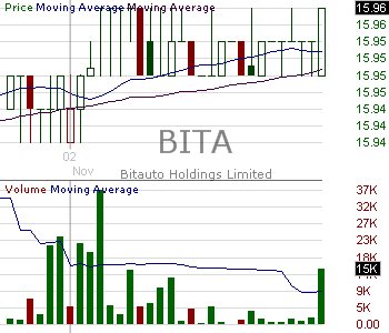 BITA - Bitauto Holdings Limited American Depositary Shares (each representing one ordinary share) 15 minute intraday candlestick chart with less than 1 minute delay