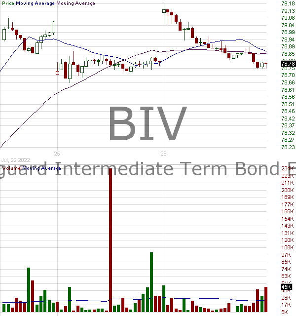 BIV - Vanguard Intermediate-Term Bond ETF 15 minute intraday candlestick chart with less than 1 minute delay