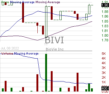 BIVI - BioVie Inc. 15 minute intraday candlestick chart with less than 1 minute delay