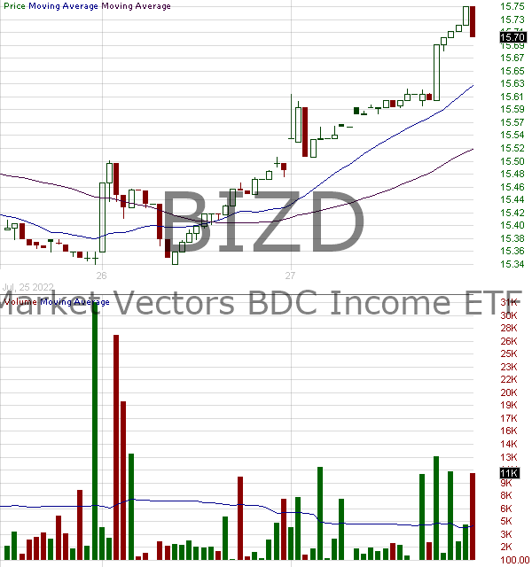 BIZD - VanEck Vectors BDC Income ETF 15 minute intraday candlestick chart with less than 1 minute delay