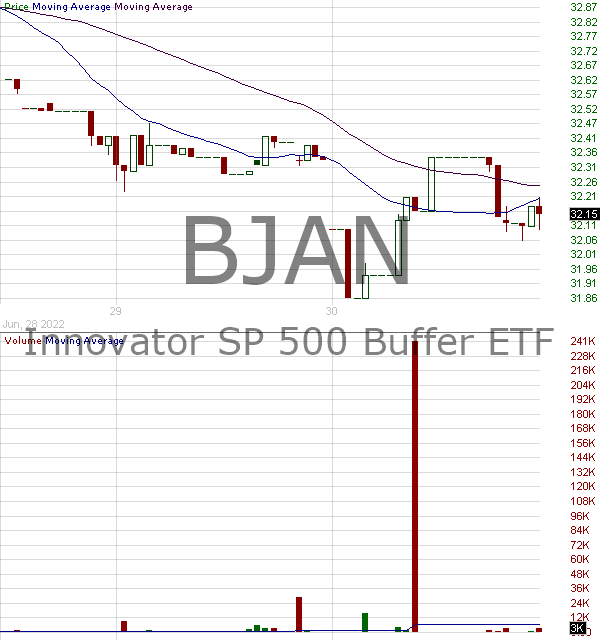 BJAN - Innovator SP 500 Buffer ETF - January 15 minute intraday candlestick chart with less than 1 minute delay