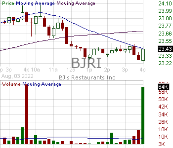 BJRI - BJs Restaurants Inc. 15 minute intraday candlestick chart with less than 1 minute delay