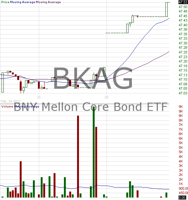BKAG - BNY Mellon Core Bond ETF 15 minute intraday candlestick chart with less than 1 minute delay