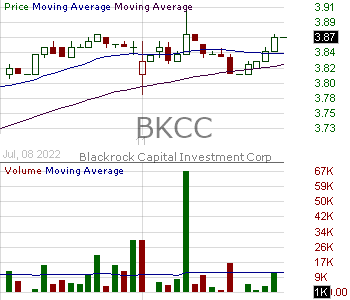 BKCC - BlackRock Capital Investment Corporation 15 minute intraday candlestick chart with less than 1 minute delay