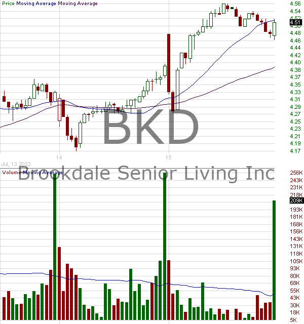 BKD - Brookdale Senior Living Inc. 15 minute intraday candlestick chart with less than 1 minute delay
