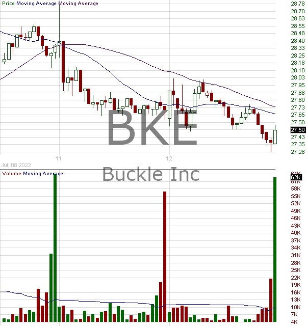 BKE - Buckle Inc. 15 minute intraday candlestick chart with less than 1 minute delay