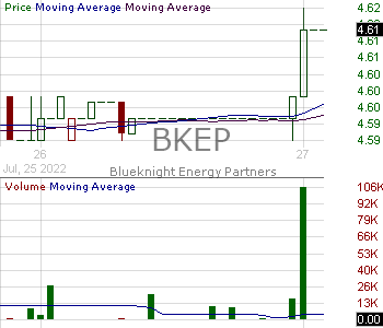 BKEP - Blueknight Energy Partners L.P. L.L.C. Units representing Limited Partner Interests 15 minute intraday candlestick chart with less than 1 minute delay