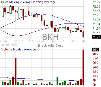 BKH - Black Hills Corporation 15 minute intraday candlestick chart with less than 1 minute delay