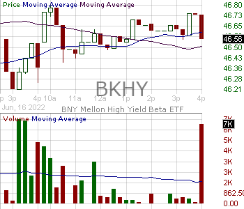 BKHY - BNY Mellon High Yield Beta ETF 15 minute intraday candlestick chart with less than 1 minute delay