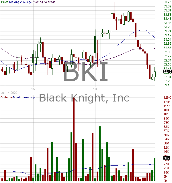 BKI - Black Knight Inc.  15 minute intraday candlestick chart with less than 1 minute delay