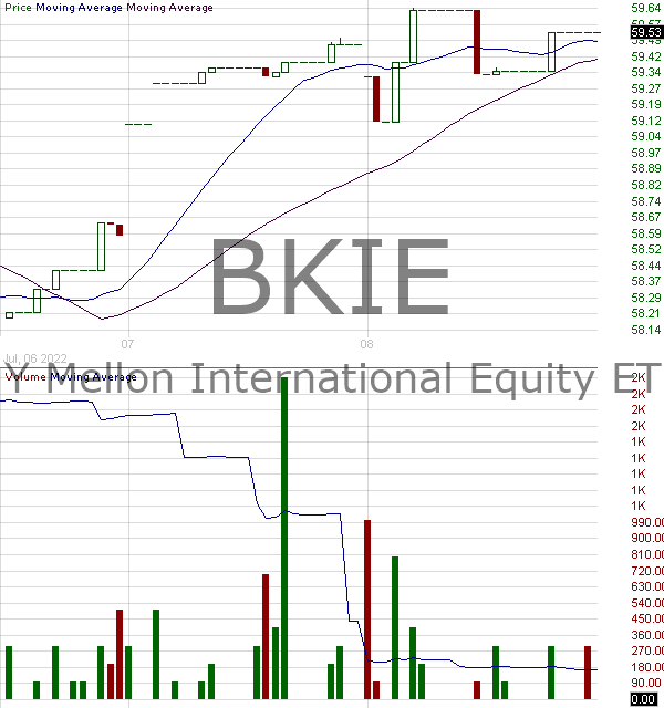 BKIE - BNY Mellon International Equity ETF 15 minute intraday candlestick chart with less than 1 minute delay