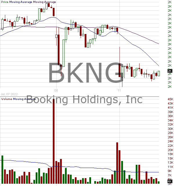 BKNG - Booking Holdings Inc. 15 minute intraday candlestick chart with less than 1 minute delay
